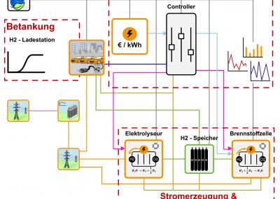 Wasserstoff: Modelle & Algorithmen für H₂ – Infrastruktur